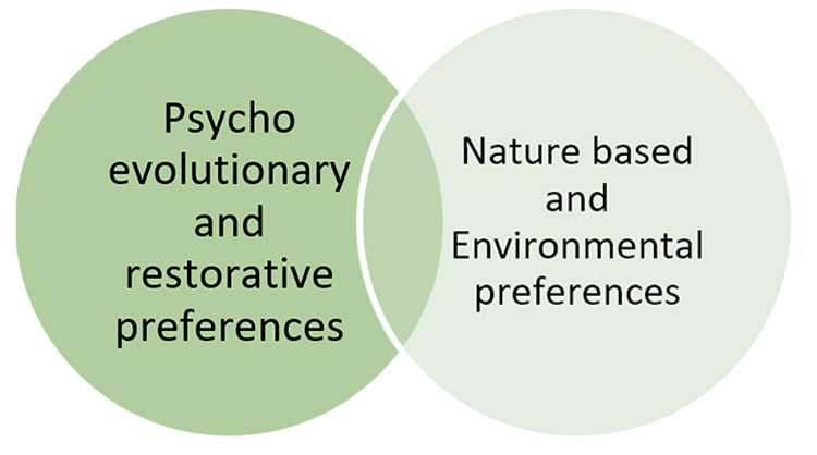 BUBBLE DIAGRAM DEPICTING 2 MAJOR PREFERENCES PERTAINING TO THEORY OF BIOPHILIC DESIGN