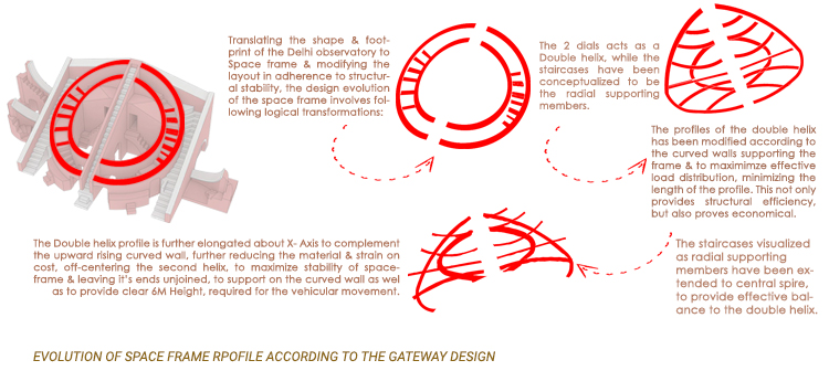 EVOLUTION OF SPACE FRAME RPOFILE ACCORDING TO THE GATEWAY DESIGN