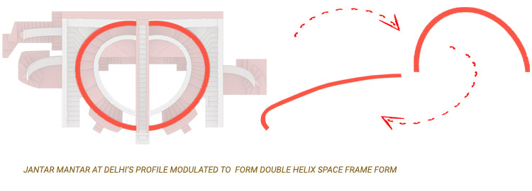 JANTAR MANTAR AT DELHIS PROFILE MODULATED TO FORM DOUBLE HELIX SPACE FRAME FORM